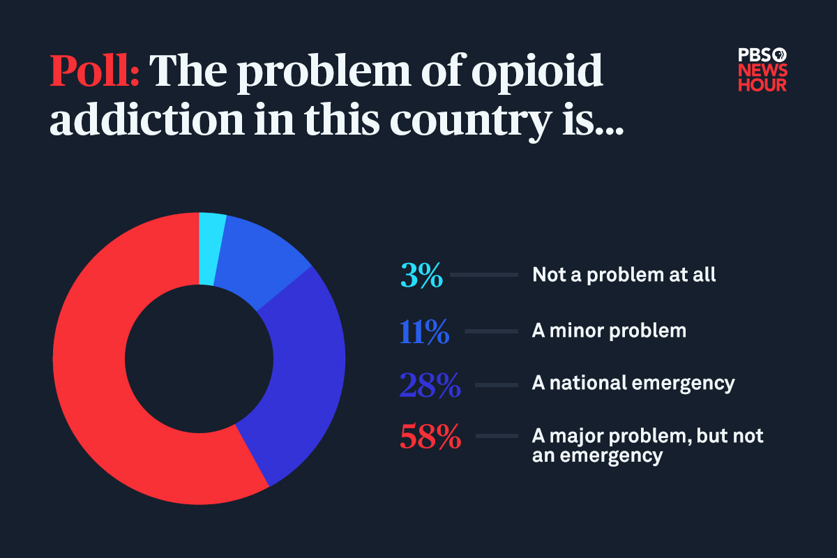 Social media chart that reads: 'Poll: The problem of opioid addiction in this country is... 3% - Not a problem, 11% - a minor problem, 28% - a national emergency, 58% - A major problem but not an emergency.'