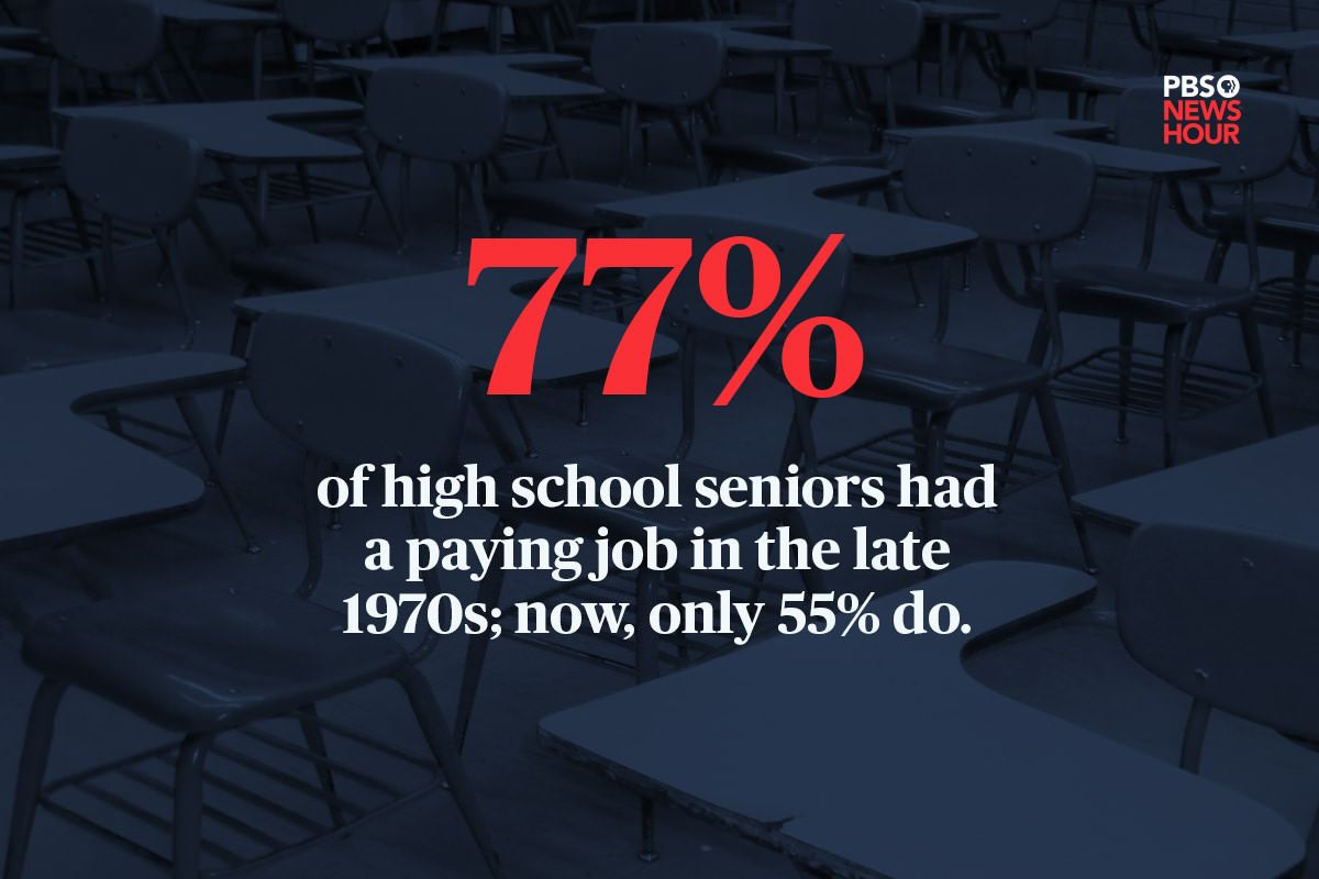 Social media graphic that shows classroom desks overlaid with this text:'77% of high school seniors had a paying job in the late 1970s; now, only 55% do.'