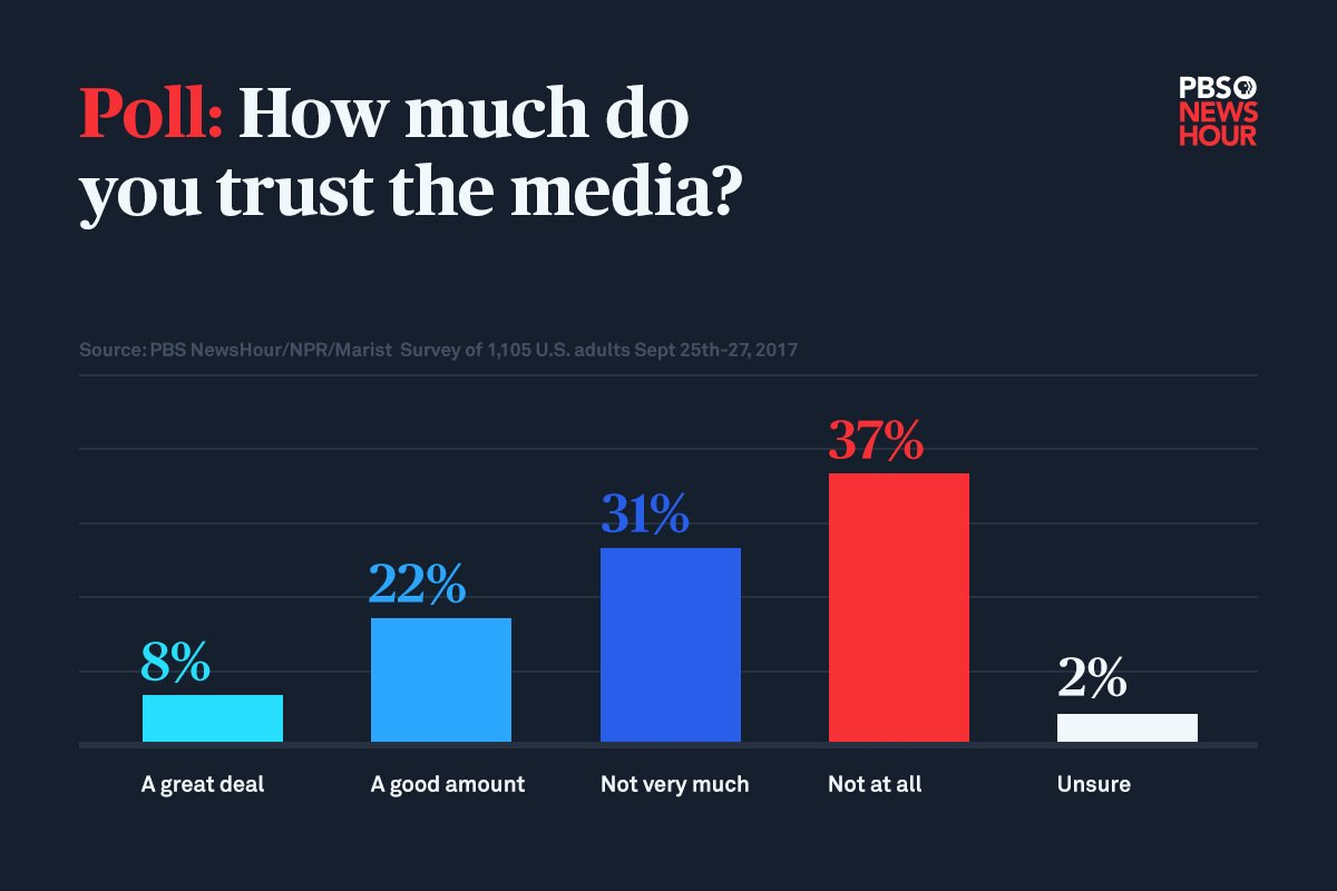 Social media chart that reads: 'Poll: How much do you trust the media? 8% A great deal, 22% a good amount, 31% not very much, 37% not at all, 2% unsure'.