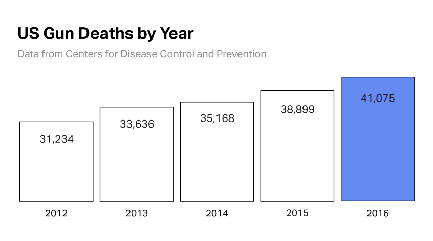 Graph Component: US Gun Deaths by Year. Data from Centers for Disease Control and Prevention