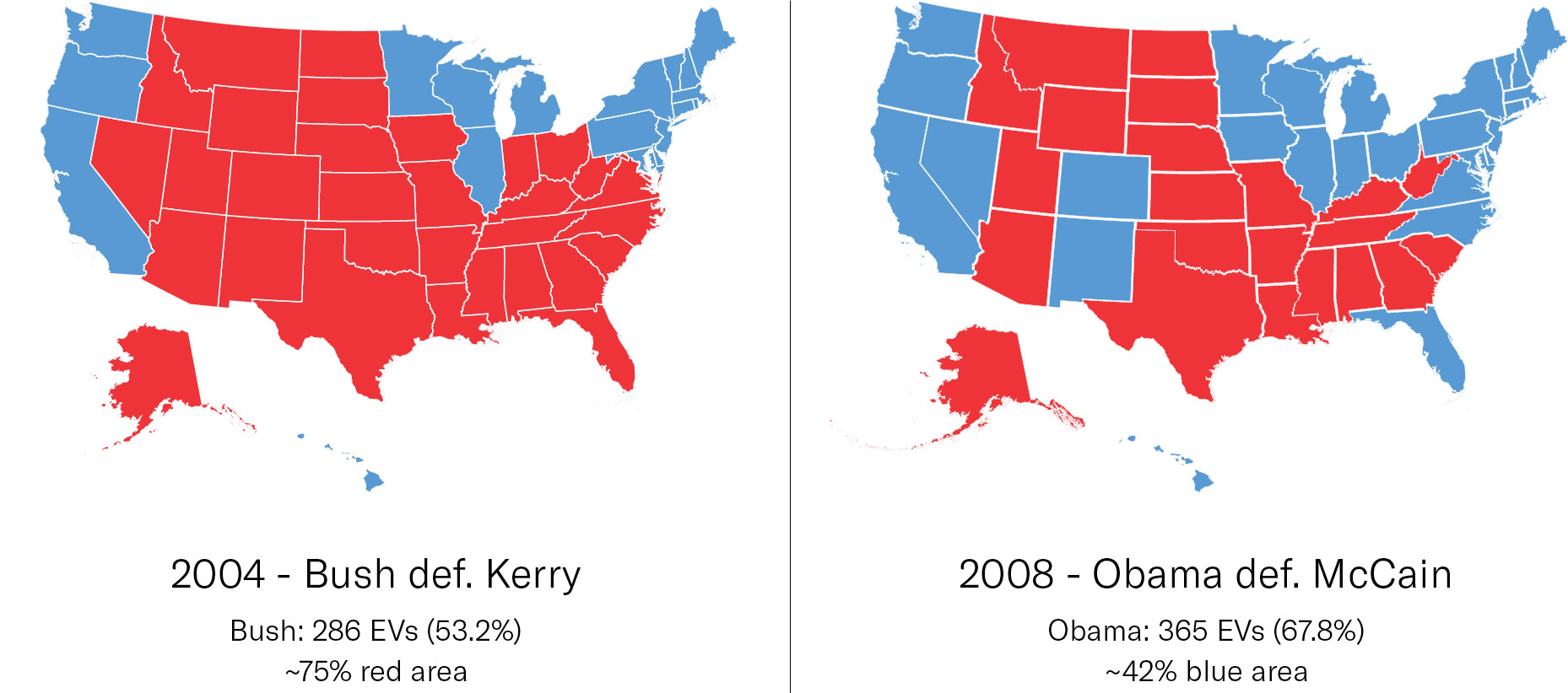 Despite winning the electoral college (and popular vote) by a much wider margin, Obama's 2008 blue area is about half the size of Bush's 2004 red area.